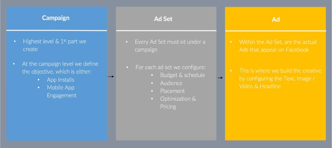 FB ad campaign structure